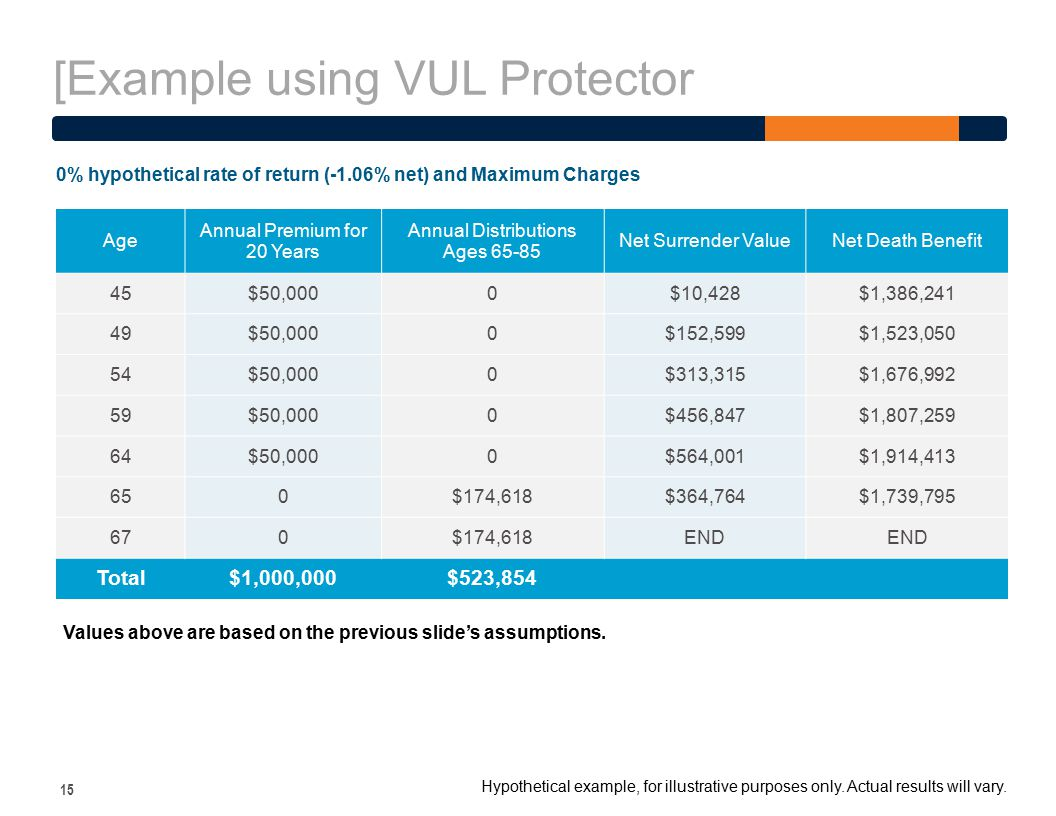 [Example using VUL Protector